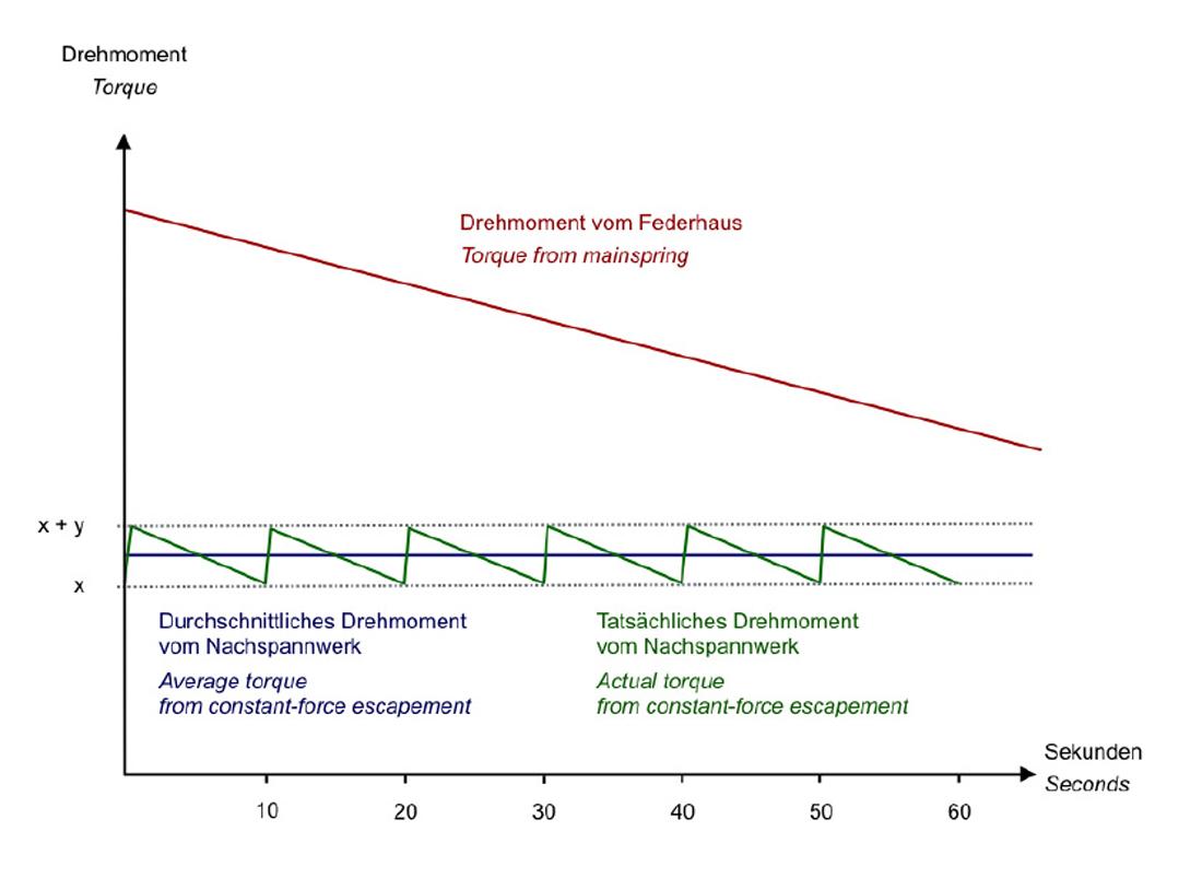richard-lange-terraluna-constant-force-torque-chart1