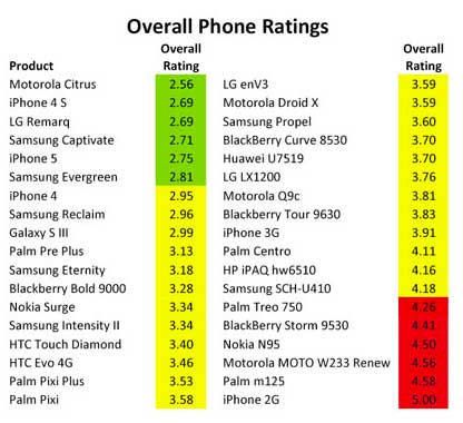 overall cell smart phone rankings ifixit healthy stuff chemical analysis toxics iphone Toxicology ratings of smartphones   how toxic is your phone?