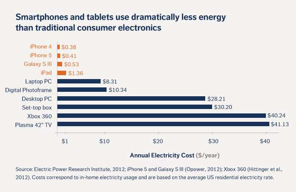 smartphone iphone energy use dollars electricity galaxy sIII laptop pc desktop tv console xbox consumer annual The post PC era: smartphones and tablets use (much) less energy than laptop and desktop PCs