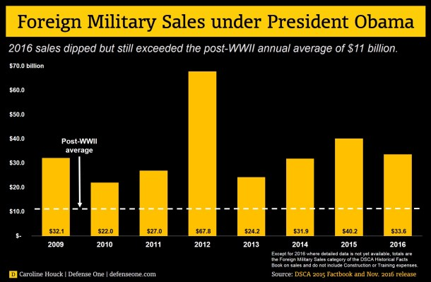 1-foreign_military_sales_obama_administration