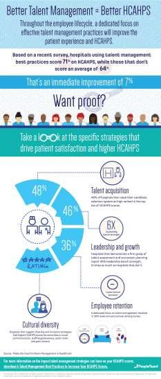 Infographic HCAHPS