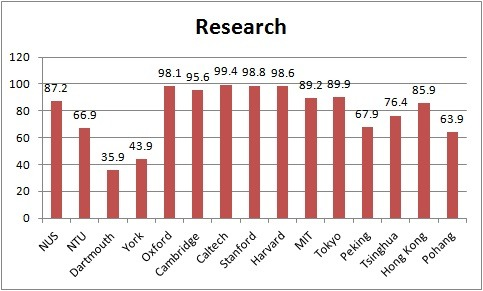 Research: Times Higher Education World University Rankings 2012-13