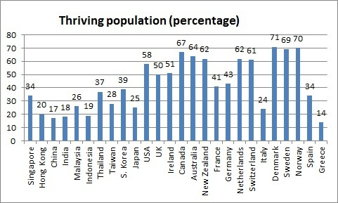 Thriving population (percentage)