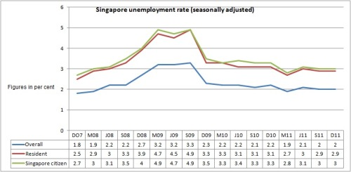 Singapore unemployment rate (seasonally adjusted). Data from Singapore Ministry of Manpower's Employment Situation 2011 report.