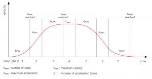 Advanced S-Ramp Profiles