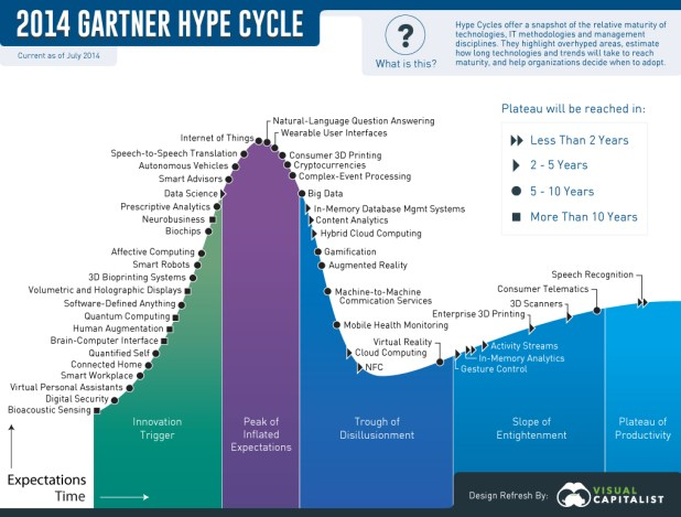 2014 Garner Technology Hype Cycle