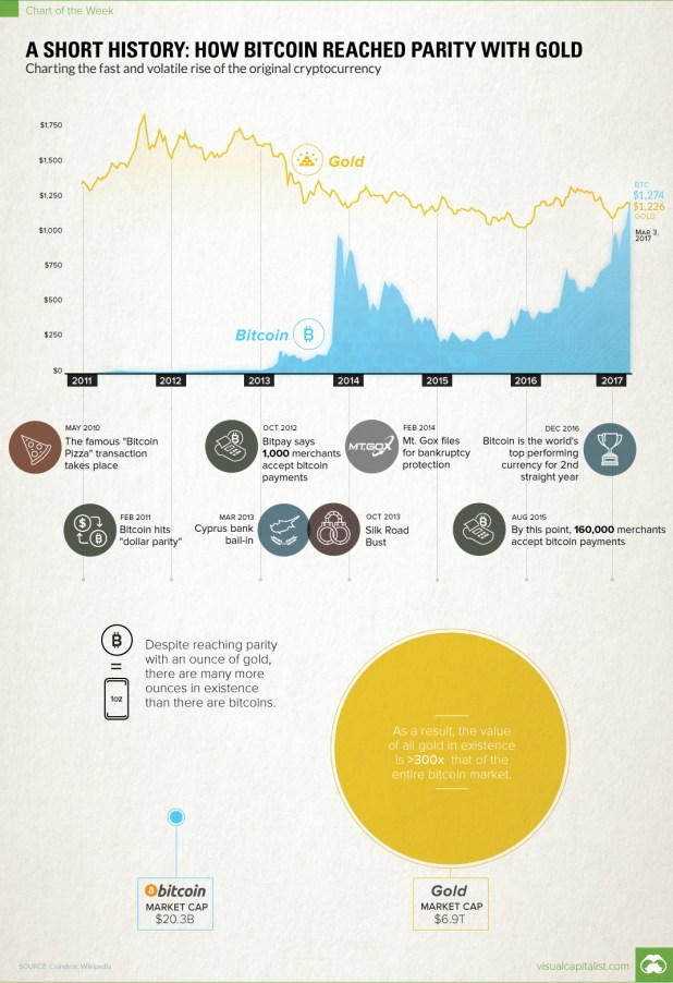 Chart: How Bitcoin Reached Parity With Gold