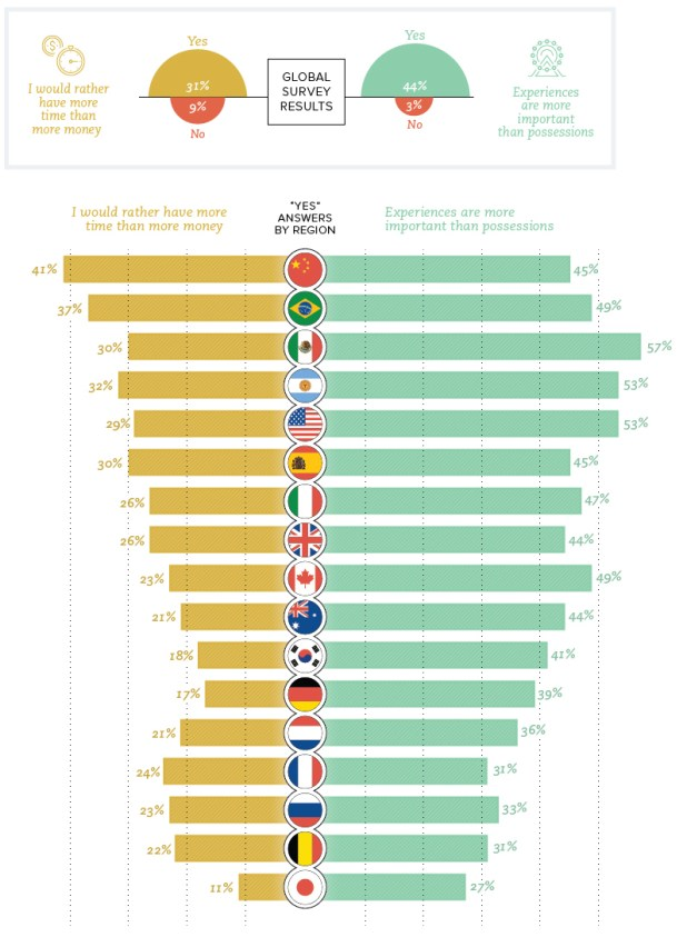 Time and money by country
