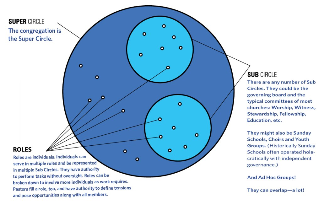 holacracy circles2