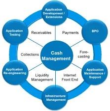 Cash Management Solutions, Cash Management Solution - S V Technology, Bengaluru | ID: 9062228430