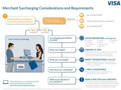 Can our law firm add a handling fee to credit card transactions?