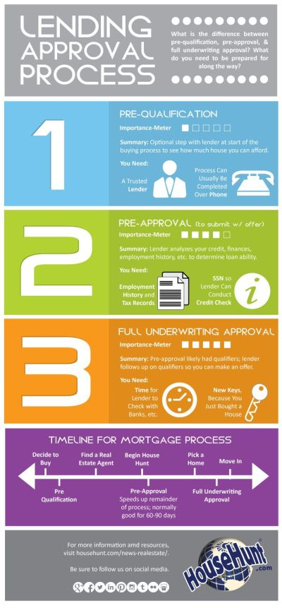 70+ Real Estate Infographics - Use To Ignite Your Content Marketing