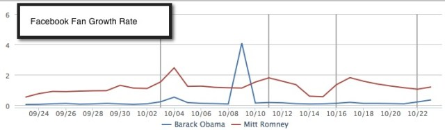 presidential fan increases