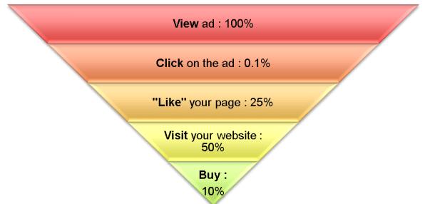 facebook ad percentages
