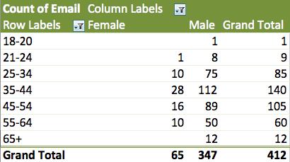 data lookalike audiences