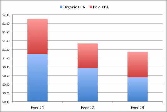 cpa facebook events