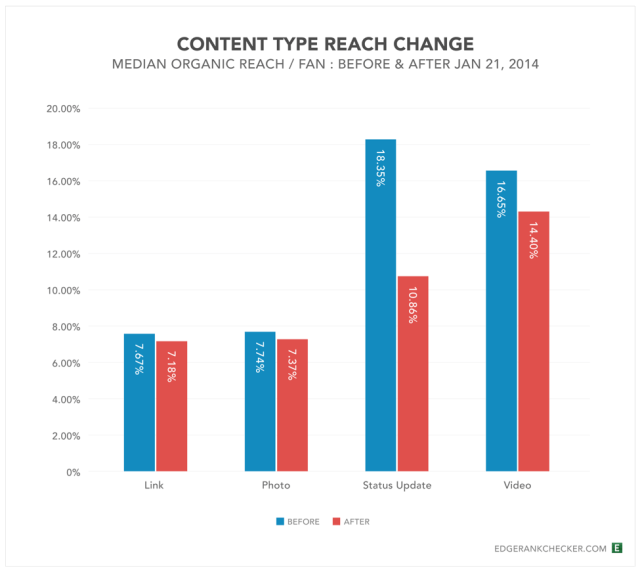 Content Type Reach