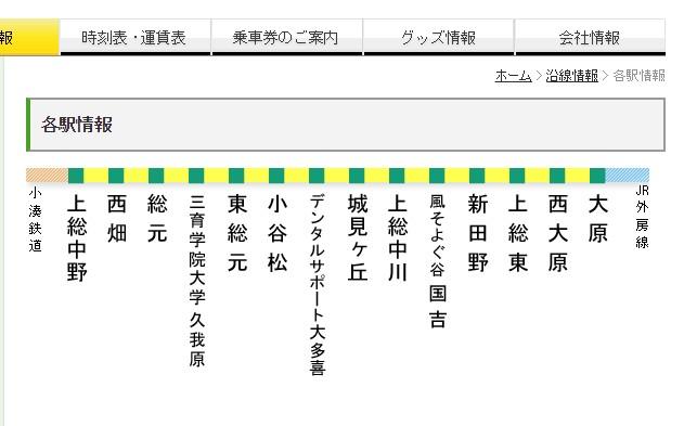 いすみ鉄道路線図