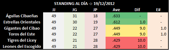 Standing al 19 de diciembre de 2012