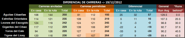 Diferencial de carreras al 19 diciembre 2012