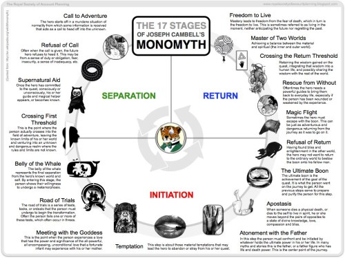 martinaboone:Great illustration of 17 stages of The Hero's Journey from a good article on the Trojan War Tradition and the Monomyth/Hero's Journey as defined by Joseph Campbell in his Hero With a Thousand Faces. Read the full post at:http://thetrojanwar.wordpress.com/2012/05/09/trojan-war-tradition-and-the-monomythheros-journey/