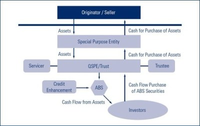 The history and benefits of securitization | Lending Times