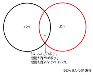 ボケとバカの関係図
