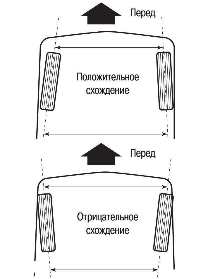 Схождение задних колёс