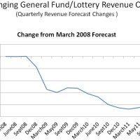 Guest Post: Oregon Rep. Dennis Richardson (R-04) Sounds The Alarm On State Budget