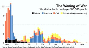 If you expand this chart out, 20th century war deaths are low by historical standards, even when accounting for both World Wars. Source: Think Progress