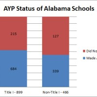 "Alabama's ""Failing"" Schools - What Does the List Look Like Right Now?"