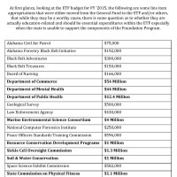 The State Board of Education's Preliminary FY16 Budget Request - UPDATED 12/17/14
