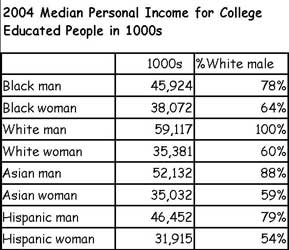 2004 Median Personal Income for College Graduates, By Race and Sex