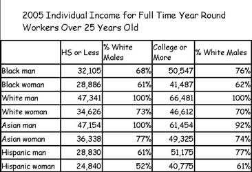 2005 Individual Income for Full-Time Year-Round Workers Over Age 25, by Race and Sex