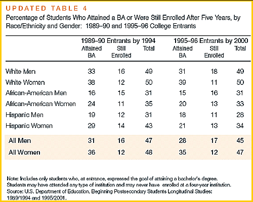 College graduation rates by race / ethnicity and sex