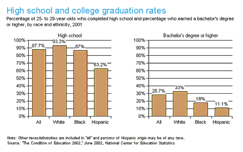 High School And College Graduation Rates by Race and Ethnicity