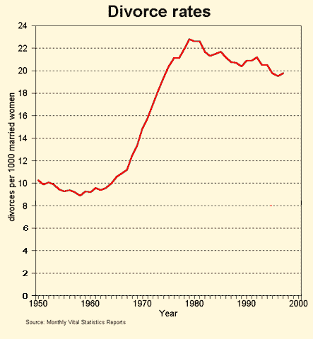 U.S. Divorce Rates per 1000 women, 1950-2000