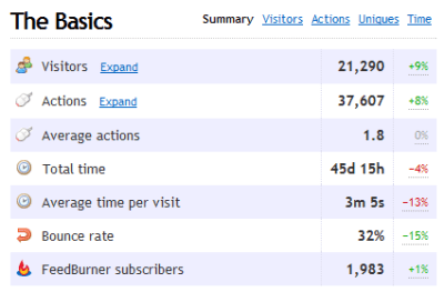 Clicky 3 month guest blogging stats