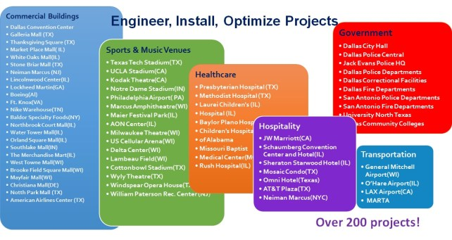 ProArgent Projects