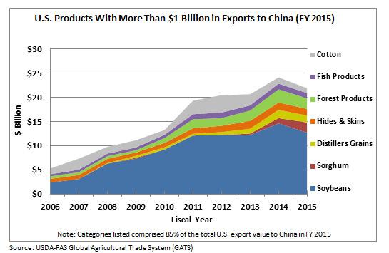 products-1b-exports-china-chart