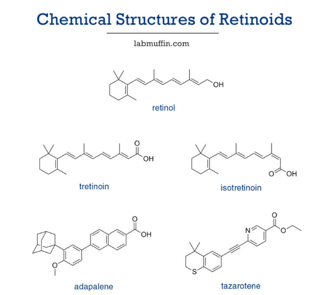 Different types of retinoids