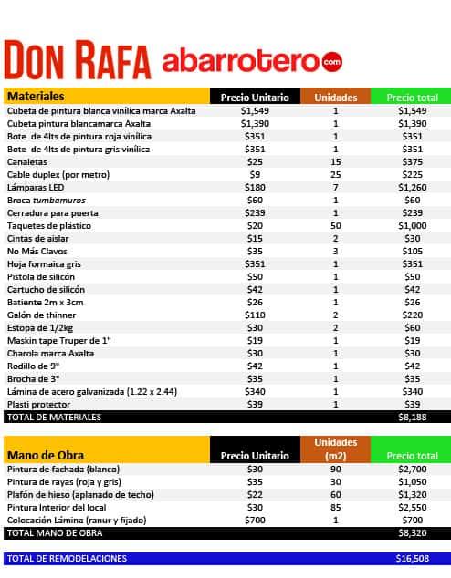 presupuesto_DonRafa