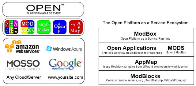 Open Platform as a Service (Source-Open Platform as a Service )
