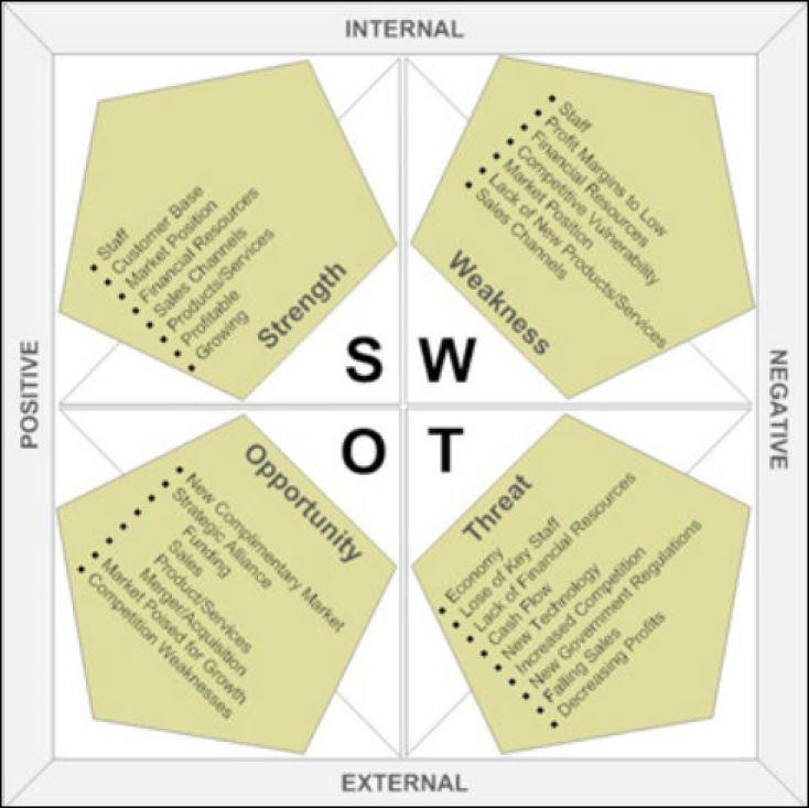 analyse-swot-2