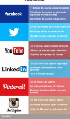 infografia_15_estadisiticas_que_indican_que_el_social_media_llego_para_quedarse