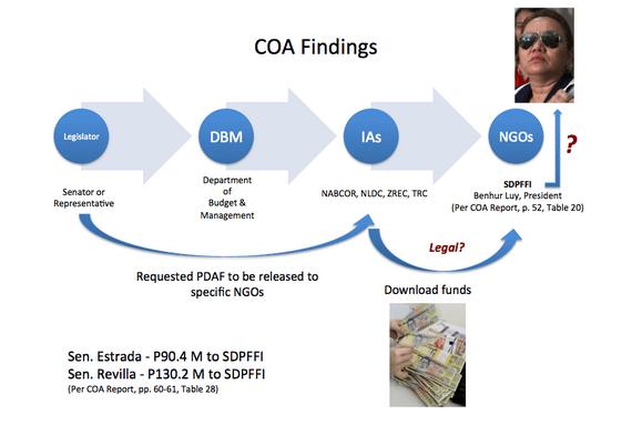 coa findings on PDAF