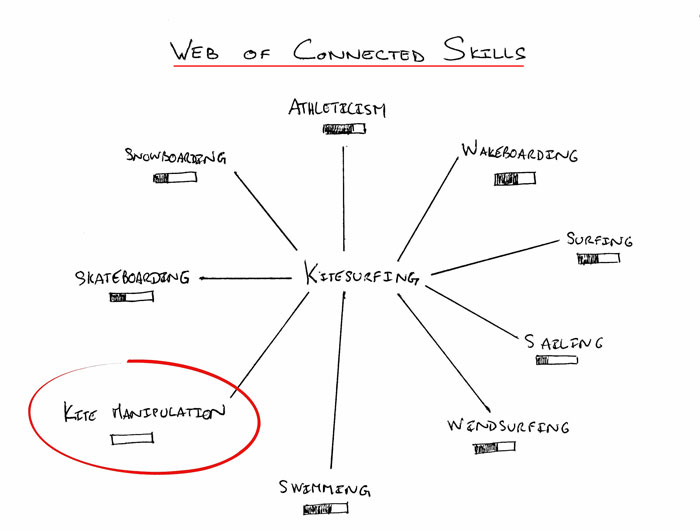 Web-of-Connected-Skills-Circled-700