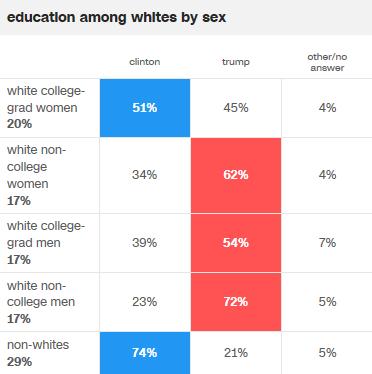 trump_education