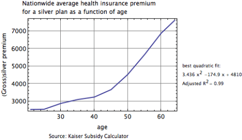 Nationwide average health insurance premium  for a silver plan as a function of age