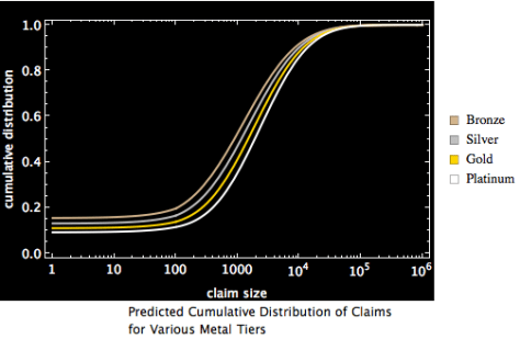 CDF of the four tiers derived from the first approximation of the data in the AVC